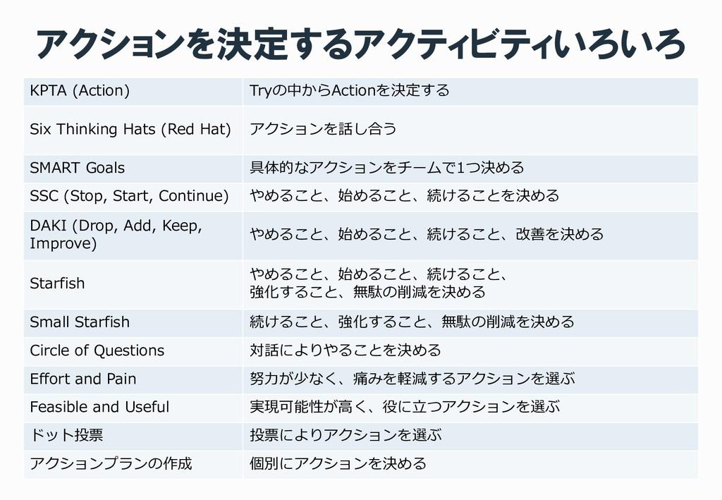 アクションを決定するアクティビティいろいろ KPTA (Action) Tryの中からActi...