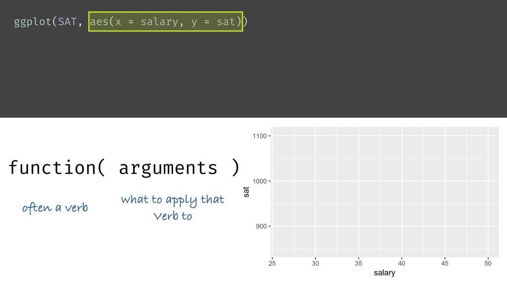 ggplot(SAT, aes(x = salary, y = sat)) function(...
