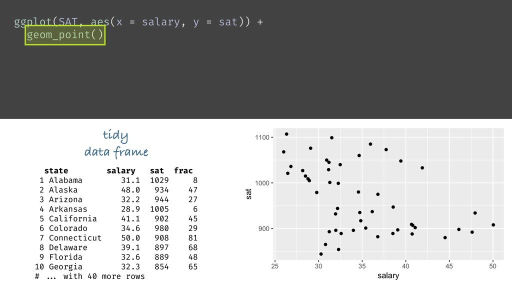 ggplot(SAT, aes(x = salary, y = sat)) + geom_po...