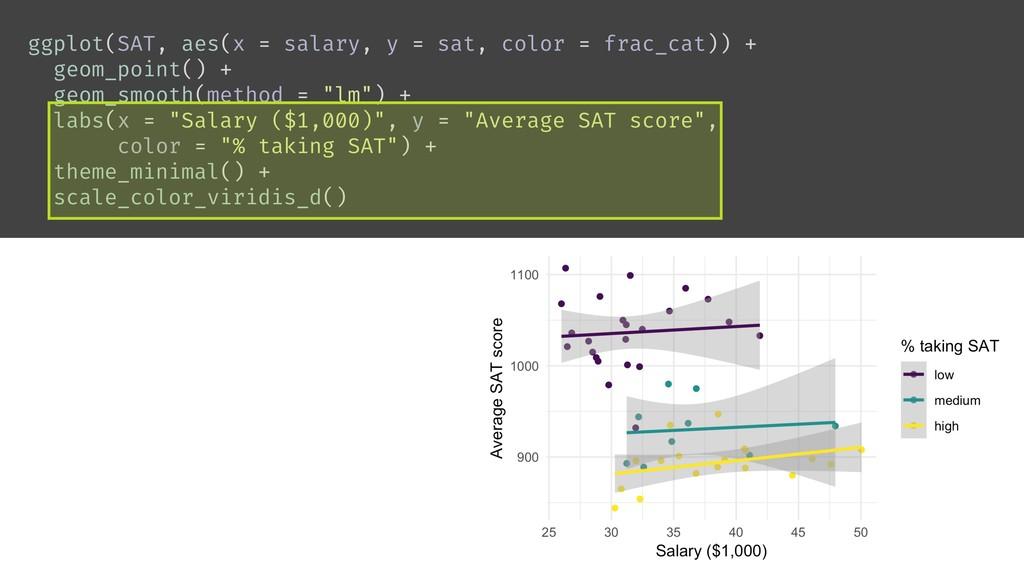ggplot(SAT, aes(x = salary, y = sat, color = fr...