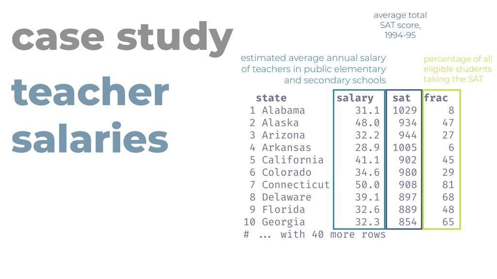 estimated average annual salary of teachers in ...