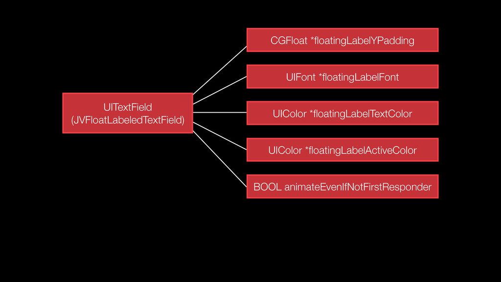 CGFloat *floatingLabelYPadding UIFont *floatingLa...
