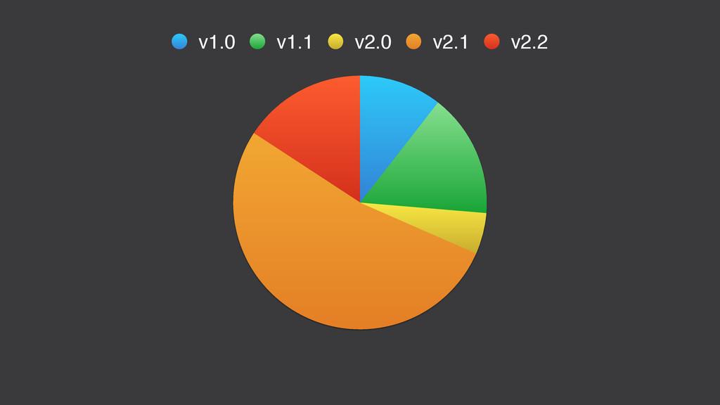 v1.0 v1.1 v2.0 v2.1 v2.2