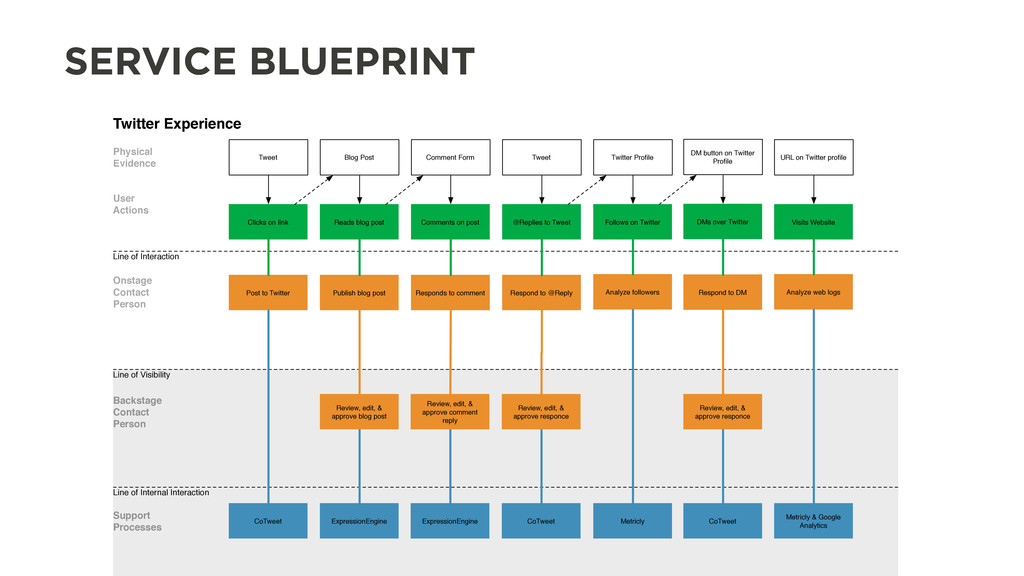 SERVICE BLUEPRINT Twitter Experience Physical E...