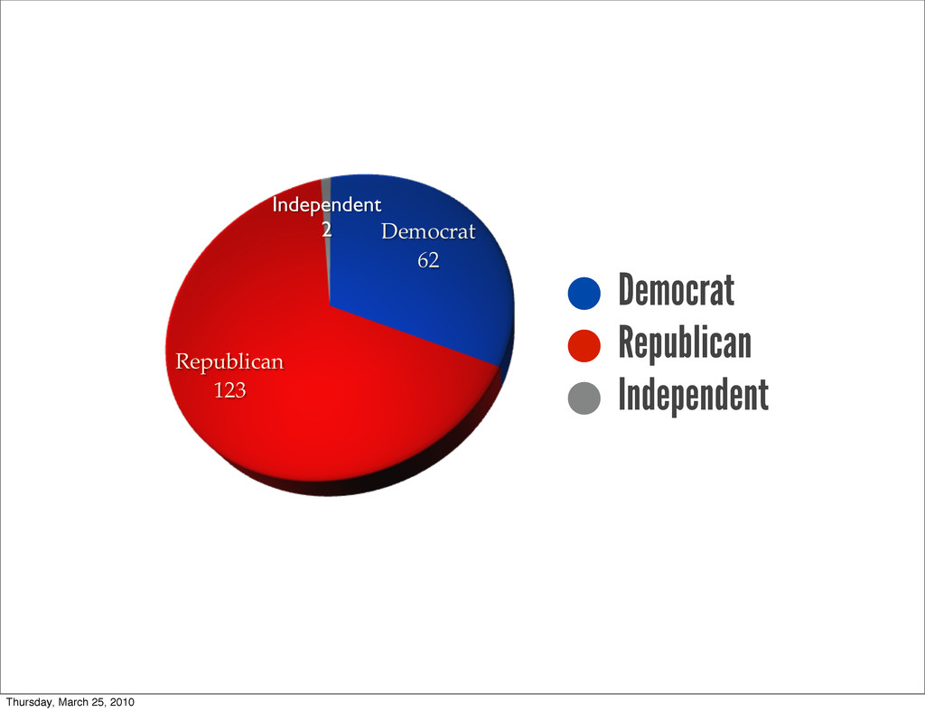 Democrat 62 Republican 123 Independent 2 Democr...