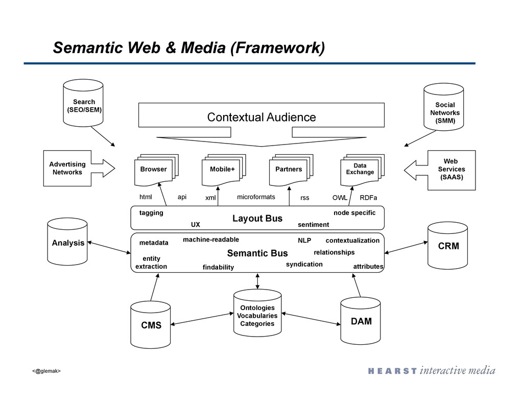 Semantic Bus CMS DAM CRM Advertising Networks W...