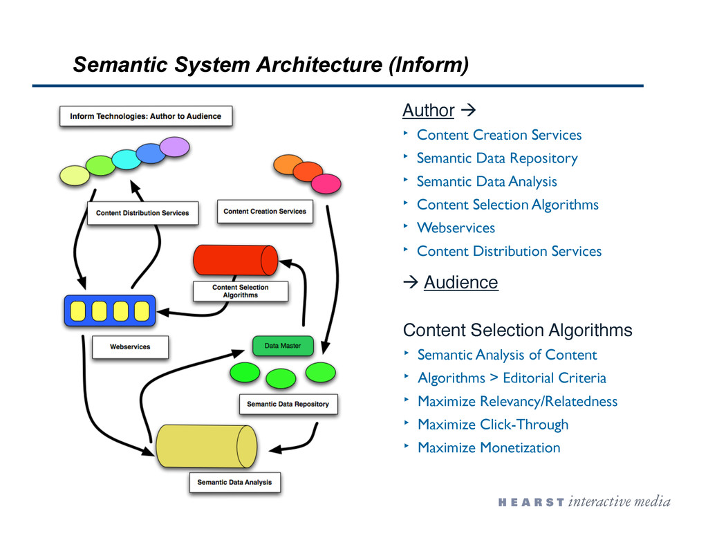 Semantic System Architecture (Inform) Author 
