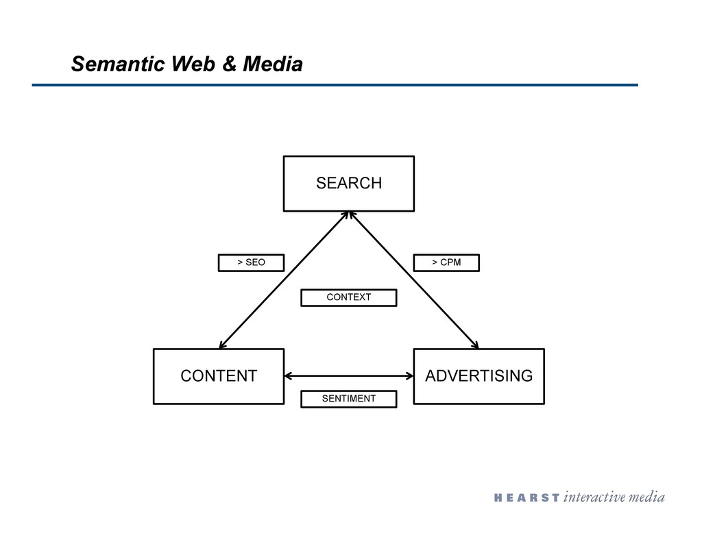 SEARCH CONTENT ADVERTISING CONTEXT > SEO > CPM ...