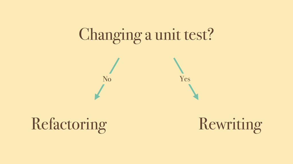 Changing a unit test? Refactoring Rewriting No ...