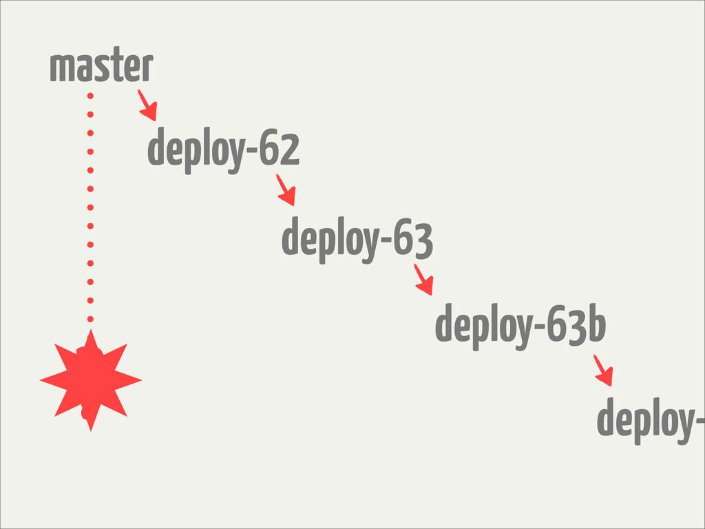 master deploy-62 deploy-63 deploy-63b deploy- ?