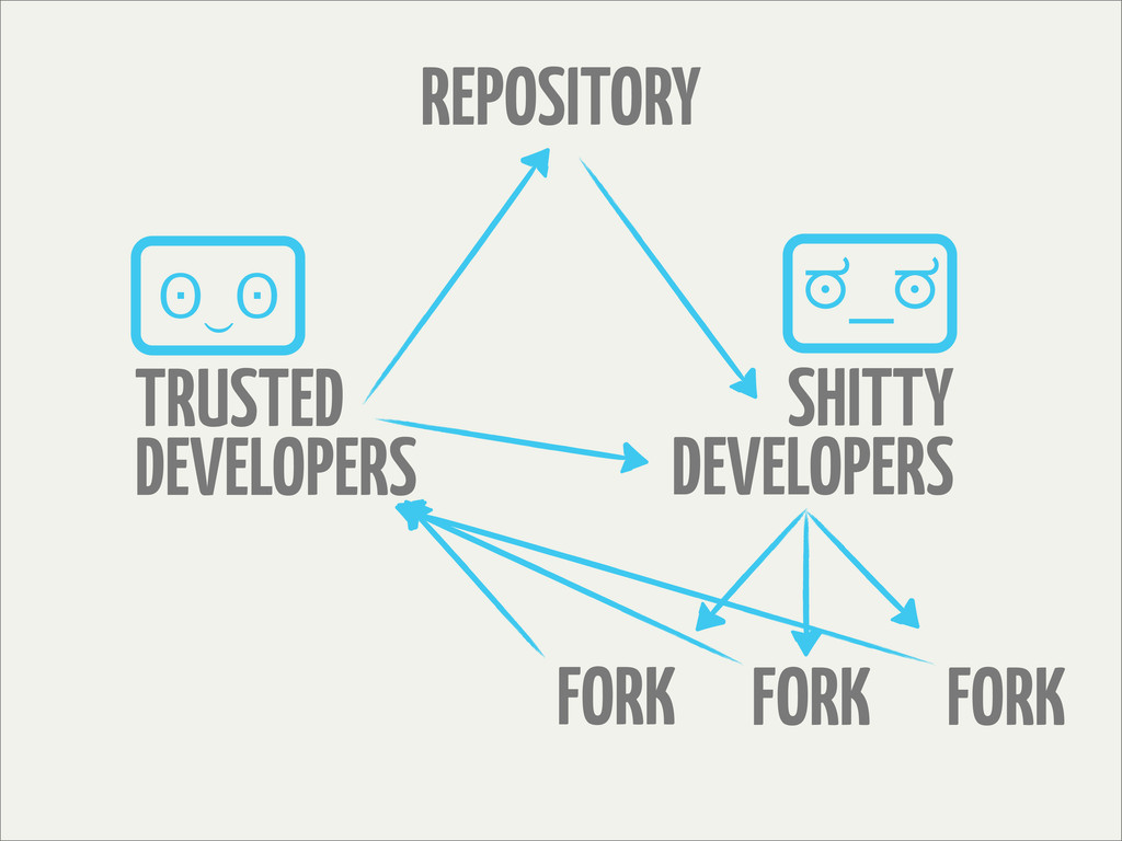 REPOSITORY TRUSTED DEVELOPERS FORK FORK FORK SH...