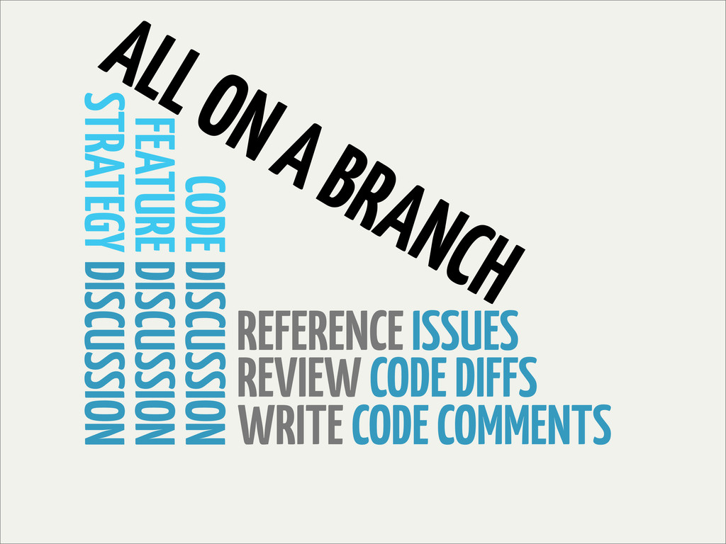 REFERENCE ISSUES REVIEW CODE DIFFS WRITE CODE C...