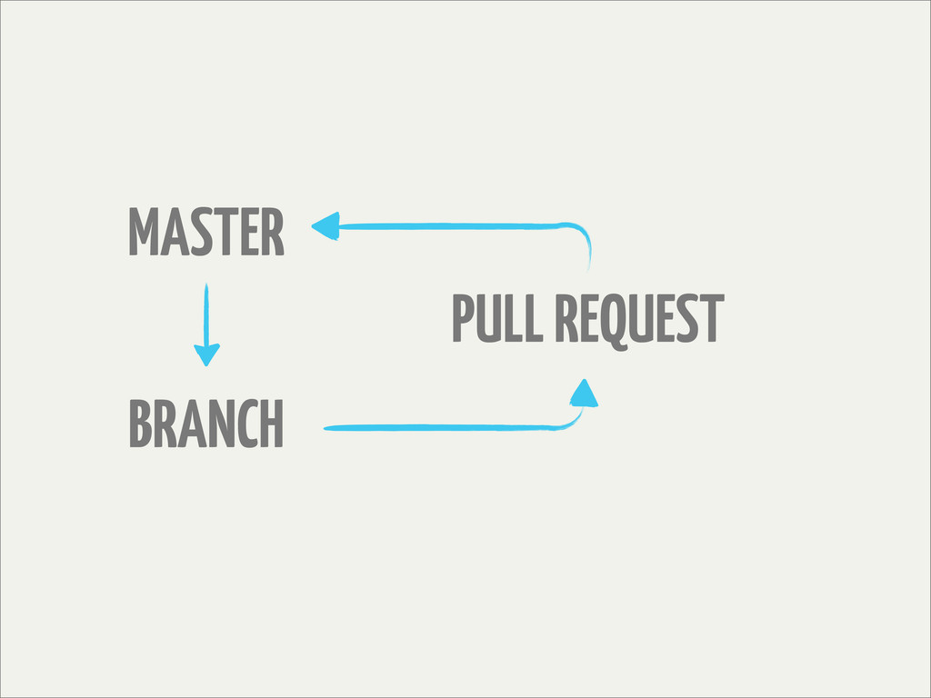 MASTER BRANCH PULL REQUEST