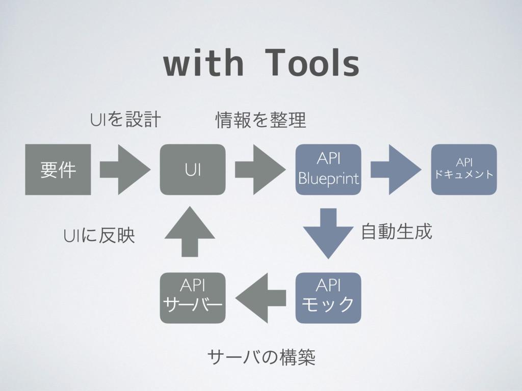 with Tools ཁ݅ UI API Blueprint API αʔ ό ʔ UIΛઃܭ...
