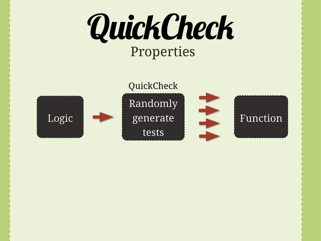 Q C Logic Randomly generate tests Function Func...