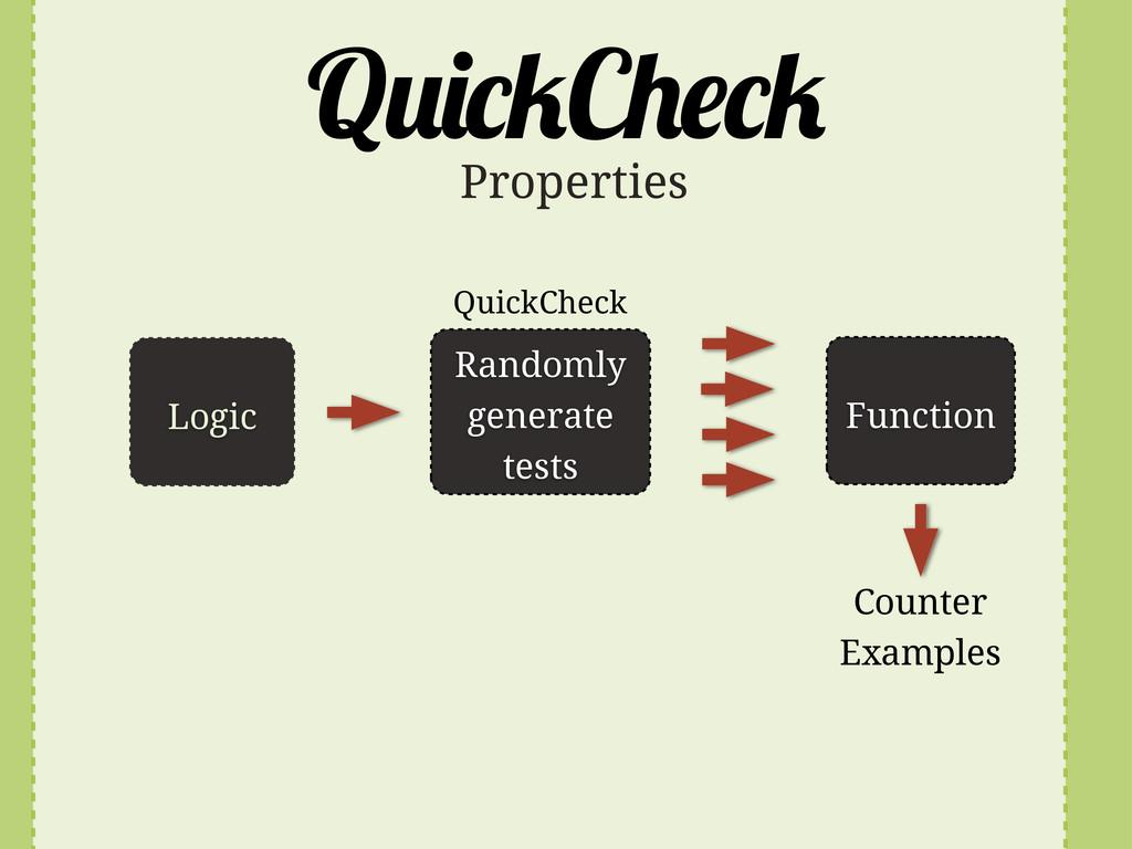 Q C Logic Randomly generate tests Function Prop...