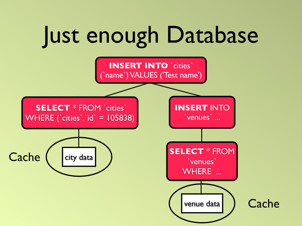Just enough Database city data venue data SELEC...