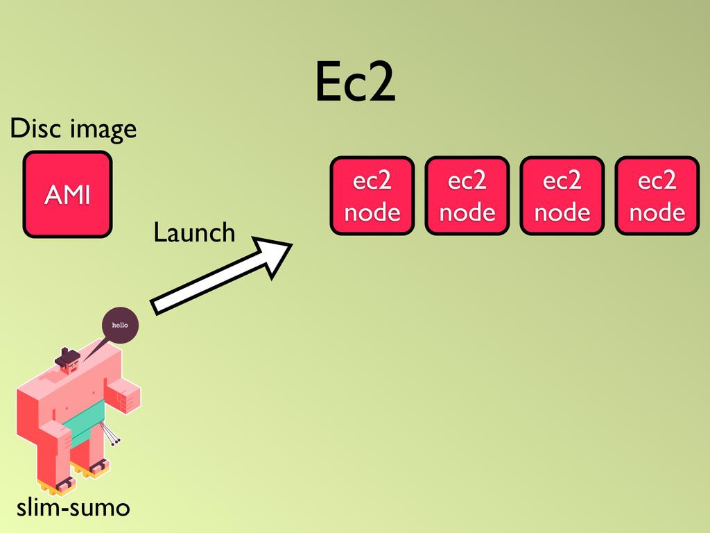 Ec2 AMI Launch ec2 node ec2 node ec2 node ec2 n...