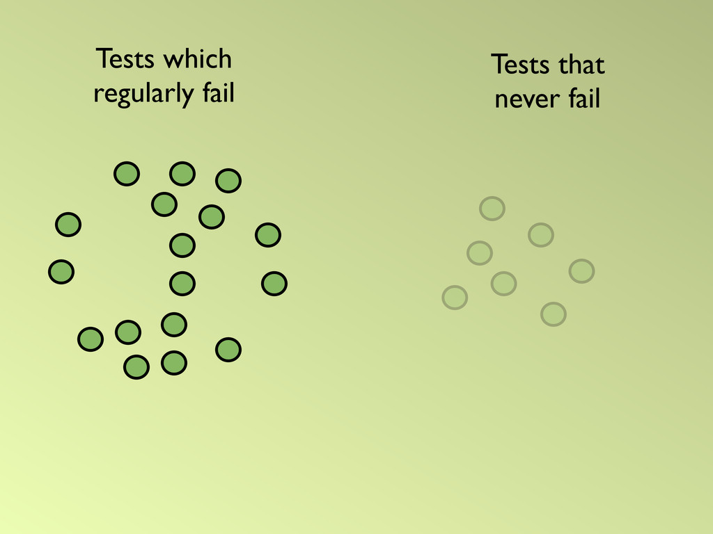 Tests that never fail Tests which regularly fail