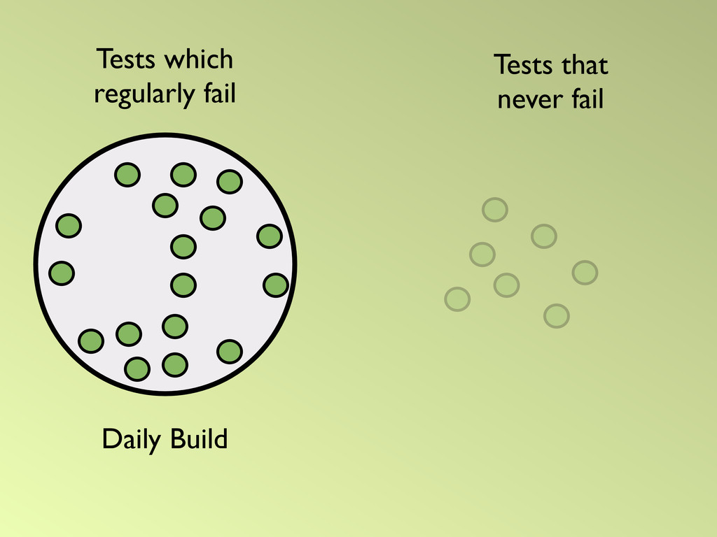 Daily Build Tests that never fail Tests which r...