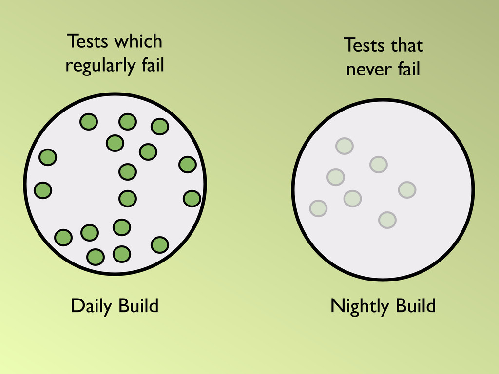 Daily Build Nightly Build Tests that never fail...