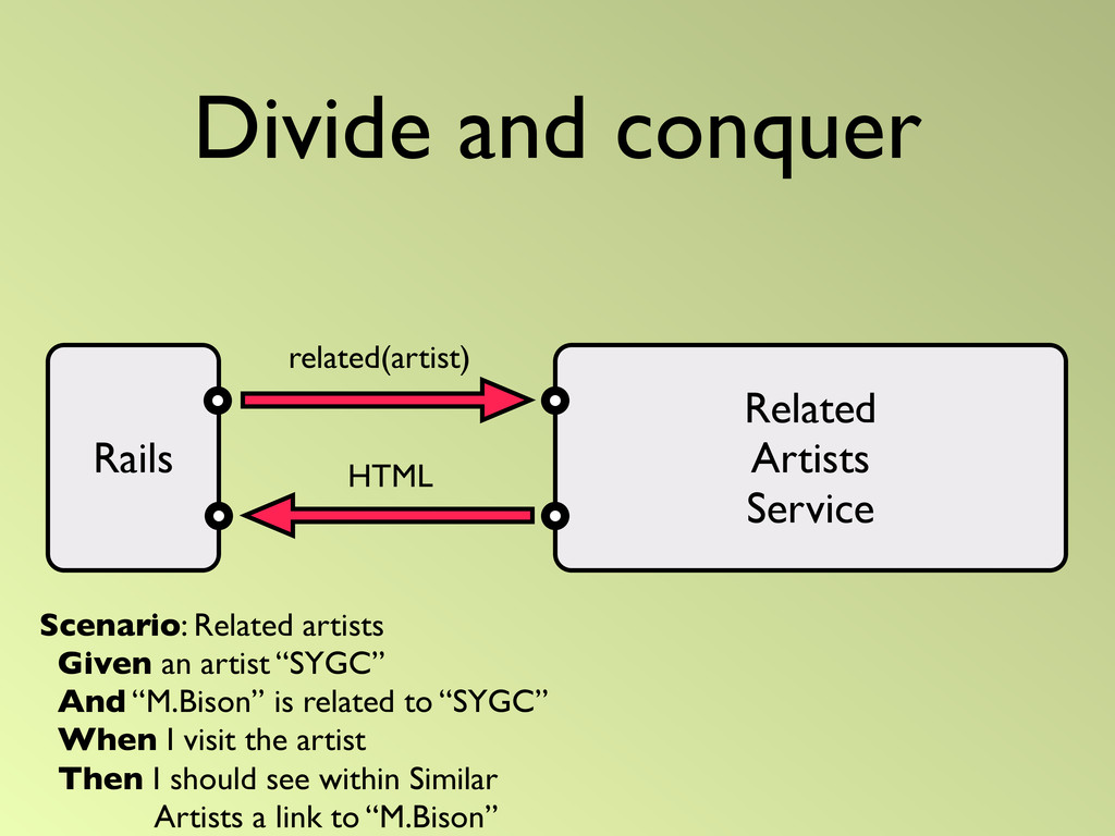 Divide and conquer related(artist) Related Arti...