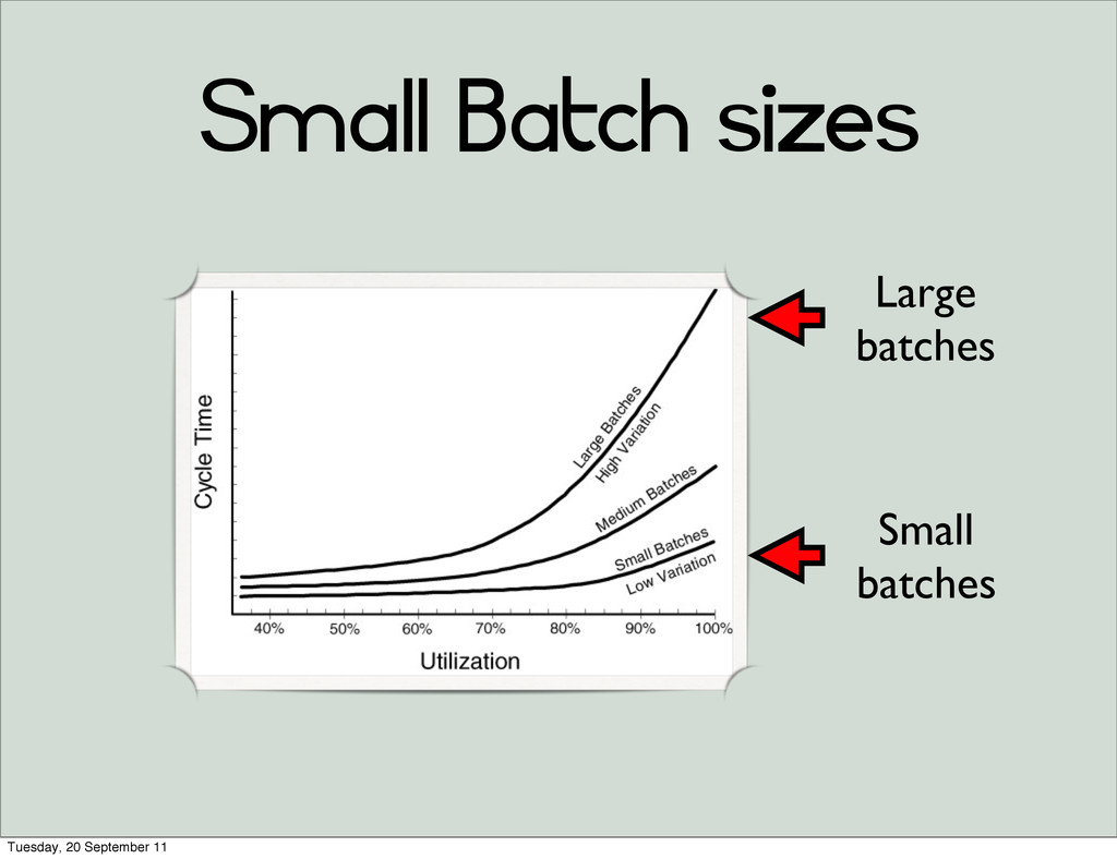 Small Batch sizes Large batches Small batches T...