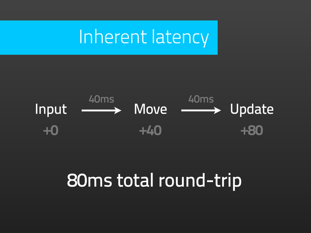 Input Move Update +0 +40 +80 40ms 40ms 80ms tot...