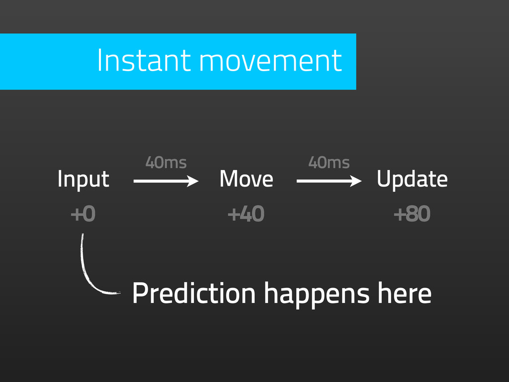 Prediction happens here Input Move Update +0 +4...