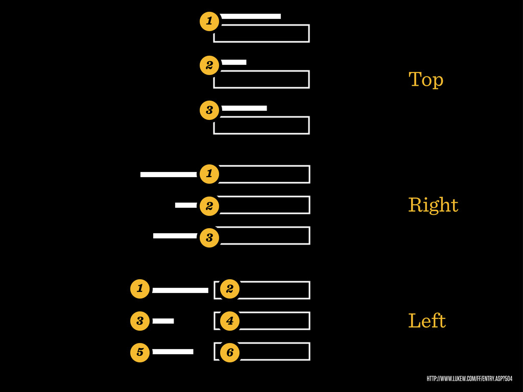 HTTP://WWW.LUKEW.COM/FF/ENTRY.ASP?504 Top Right...