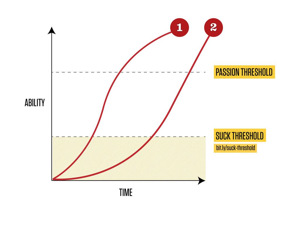 TIME ABILITY PASSION THRESHOLD SUCK THRESHOLD b...
