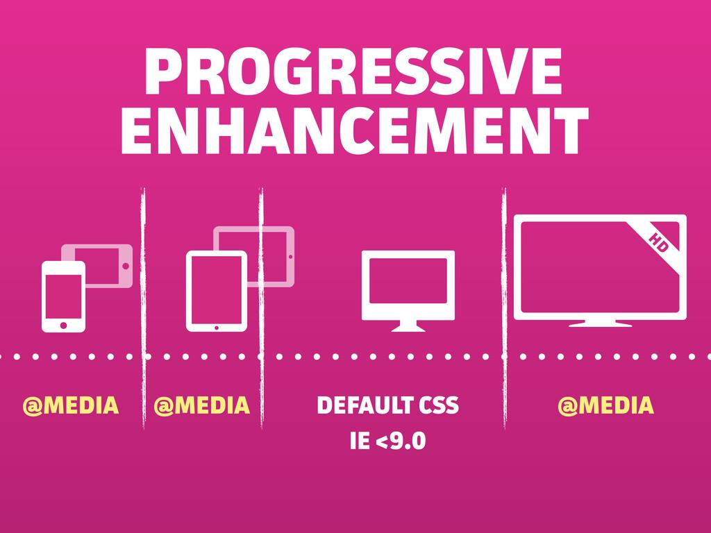 PROGRESSIVE ENHANCEMENT DEFAULT CSS @MEDIA @MED...