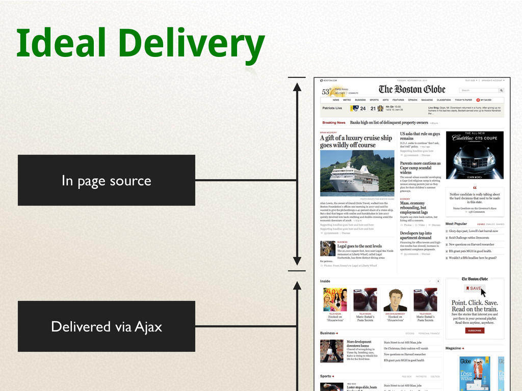 Ideal Delivery In page source Delivered via Ajax