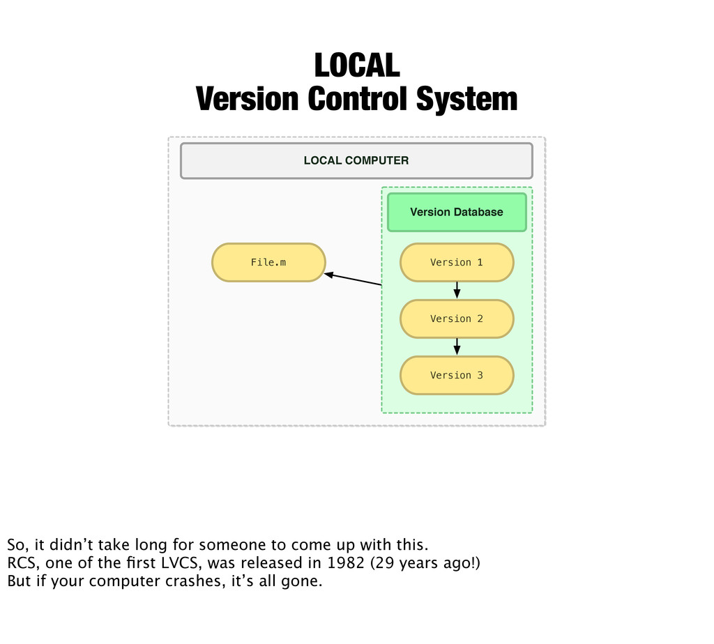 LOCAL Version Control System File.m Version Dat...