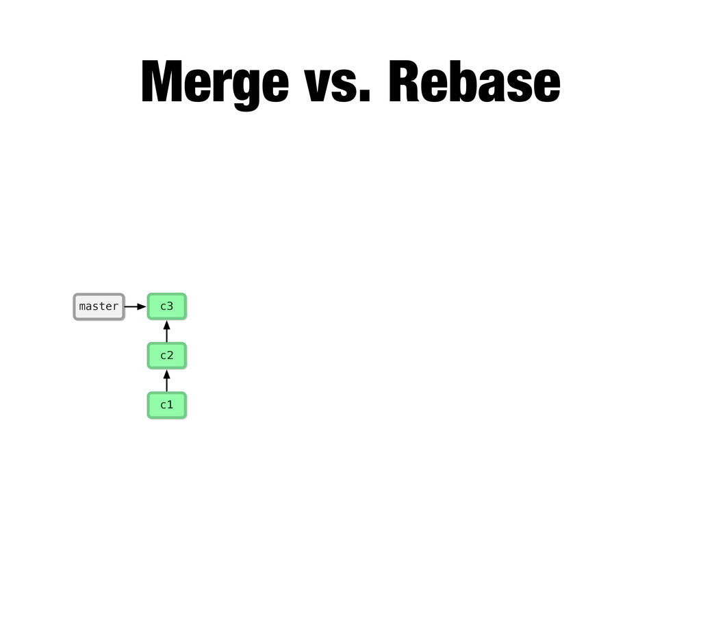 c1 master c2 c3 Merge vs. Rebase