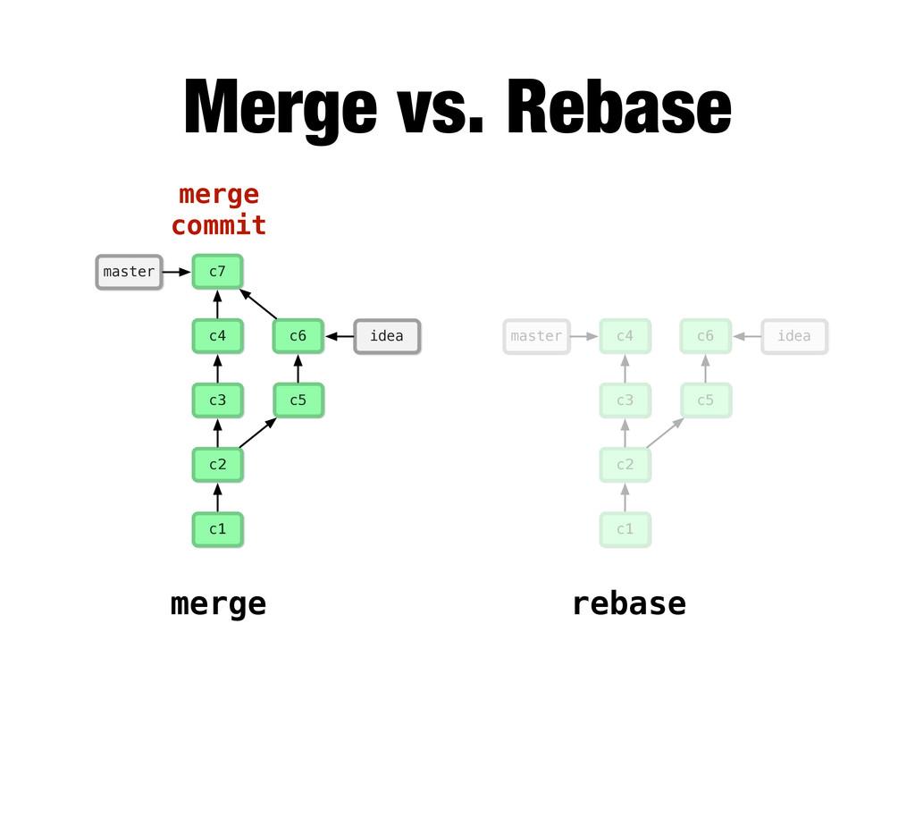 merge rebase c1 c2 c3 c4 c5 idea c6 master c1 c...