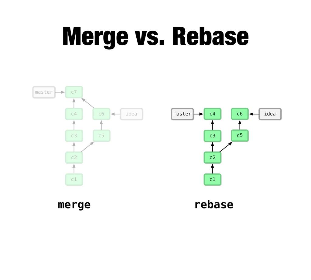 merge rebase c1 c2 c3 c4 c5 idea c6 master c7 c...