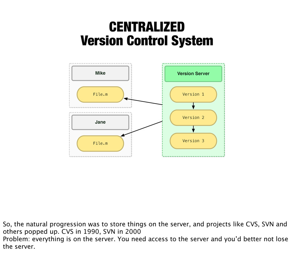 CENTRALIZED Version Control System File.m Mike ...