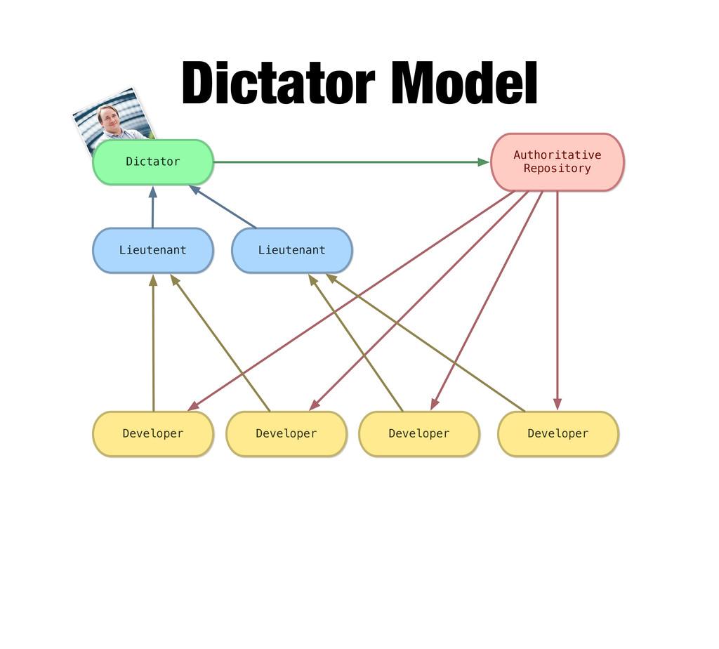 Dictator Model Dictator Authoritative Repositor...
