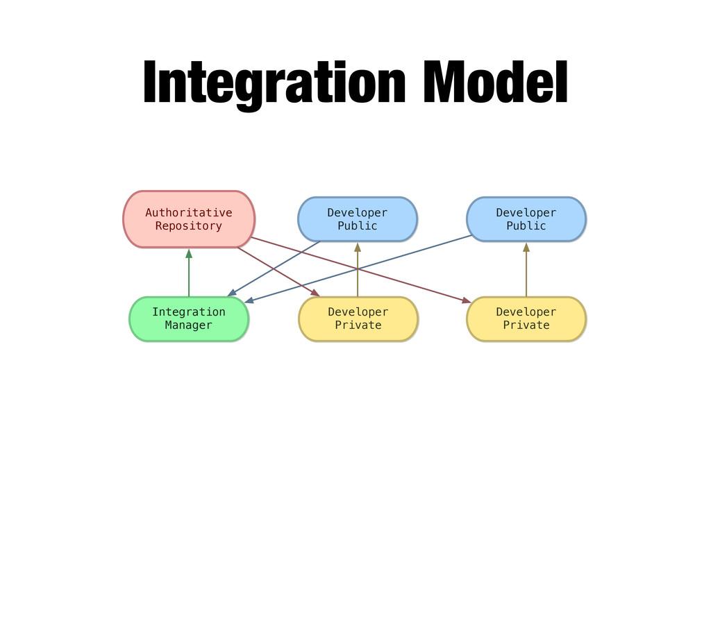 Integration Model Developer Private Developer P...