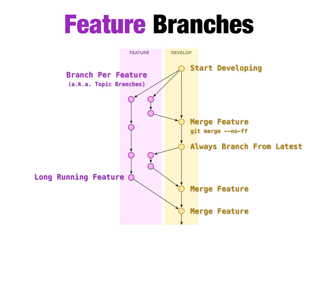 Feature Branches FEATURE DEVELOP Branch Per Fea...