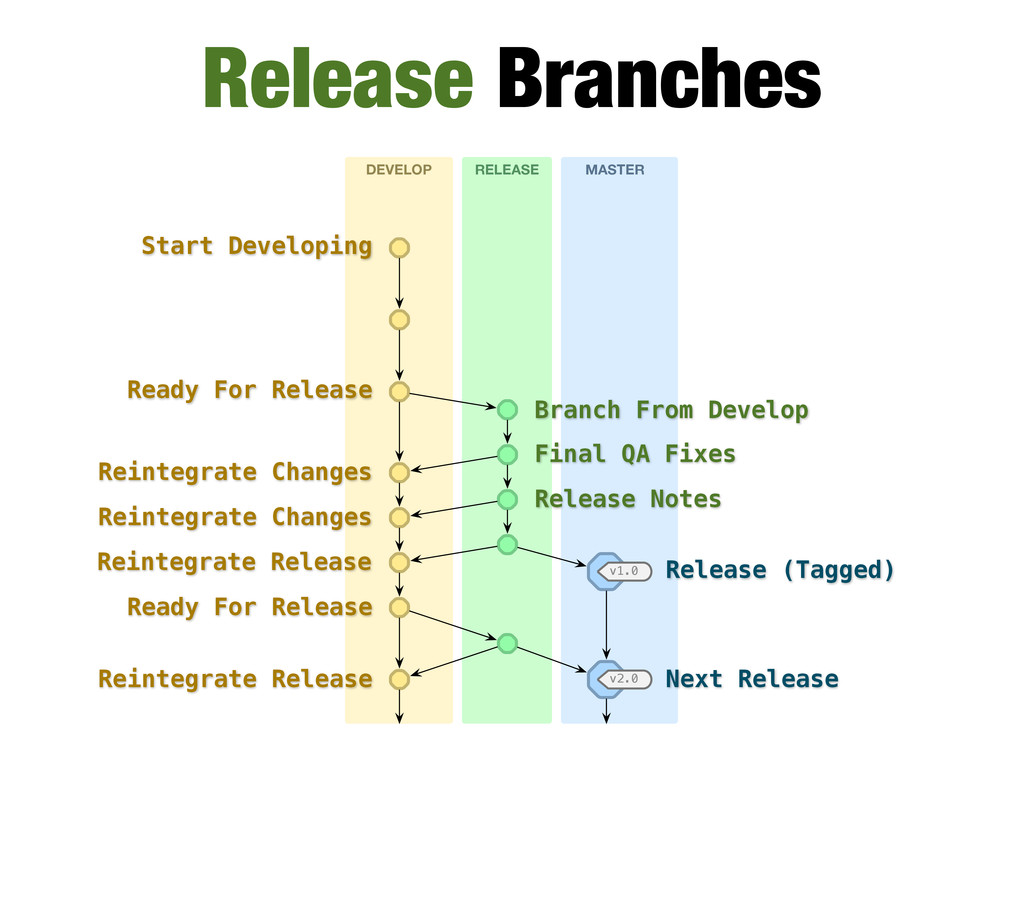 DEVELOP RELEASE MASTER v1.0 v2.0 Release Branch...