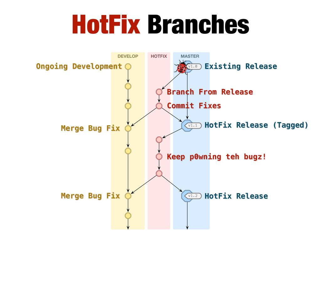 HotFix Branches DEVELOP HOTFIX MASTER v1.1 v1.2...