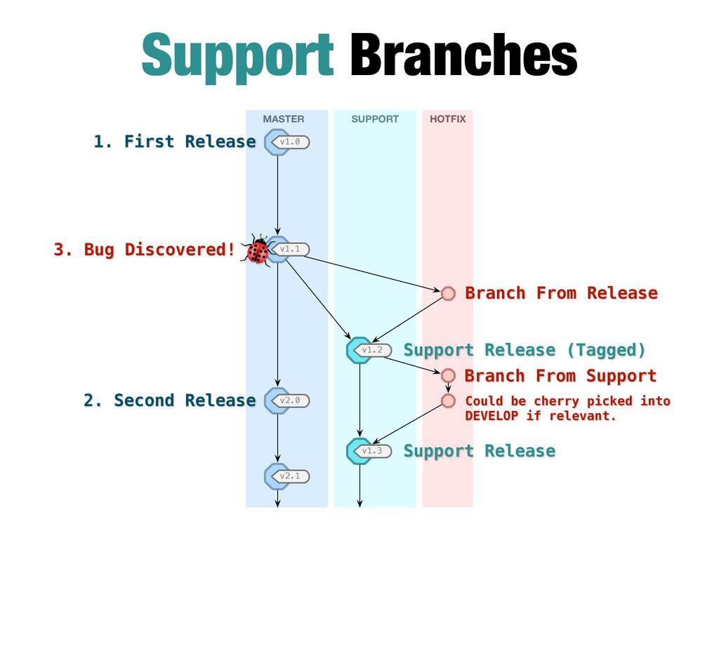 HOTFIX MASTER SUPPORT v2.0 v2.1 v1.0 v1.2 v1.3 ...