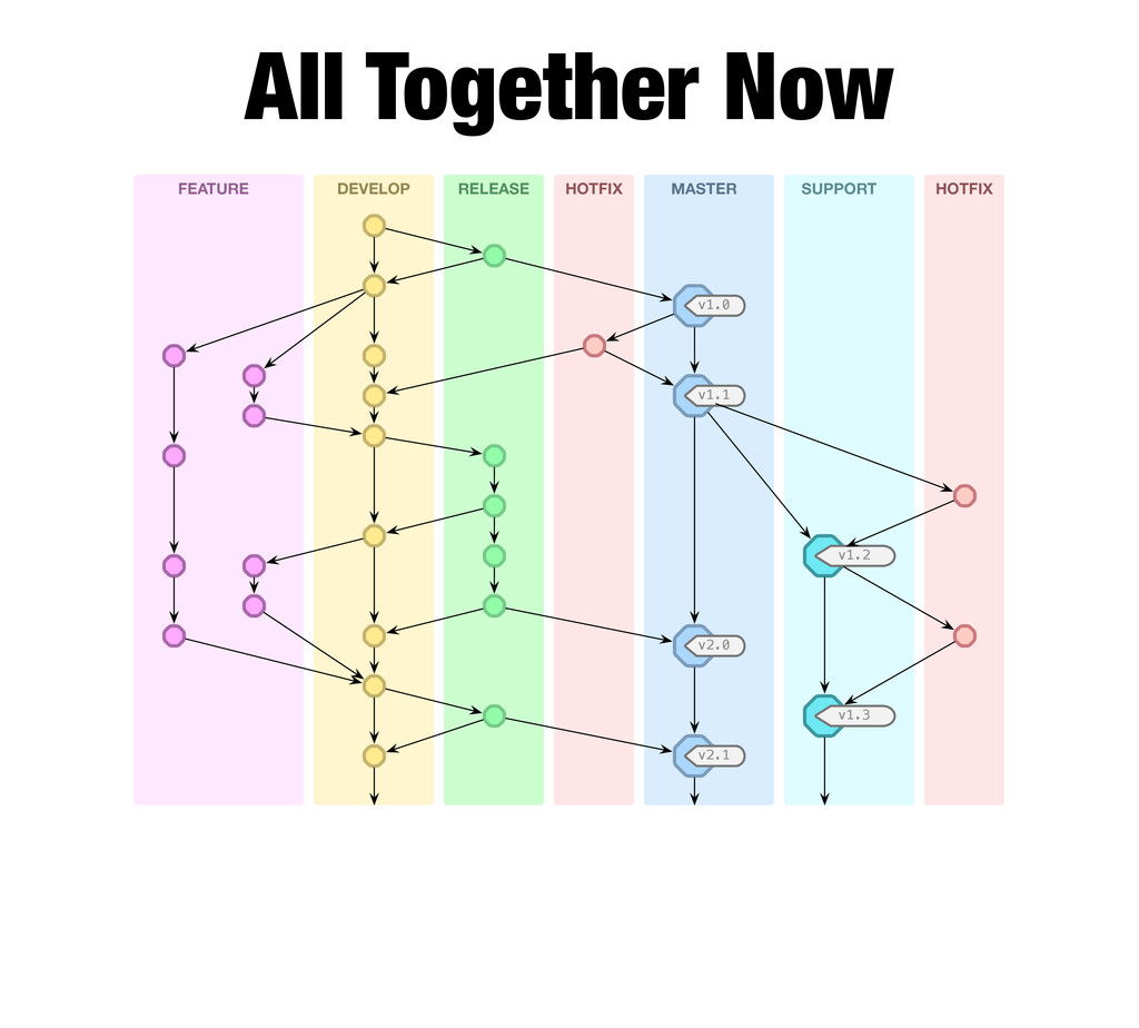 All Together Now FEATURE DEVELOP RELEASE HOTFIX...