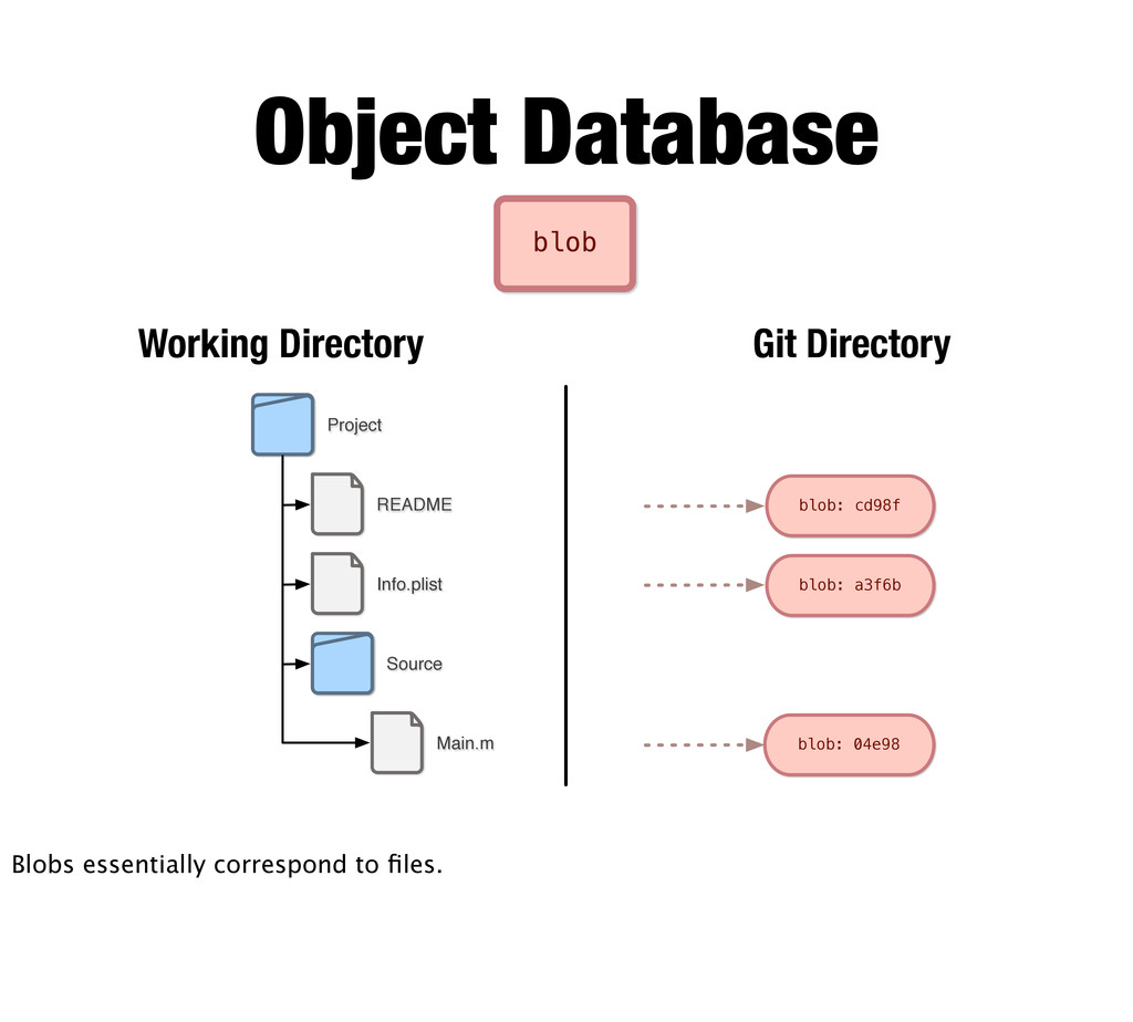 blob README Info.plist Main.m Project Source Wo...