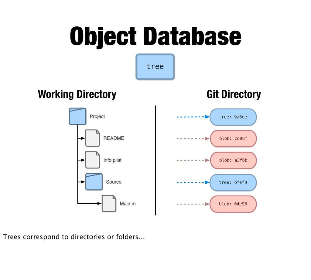 README Info.plist Main.m Project Source Working...