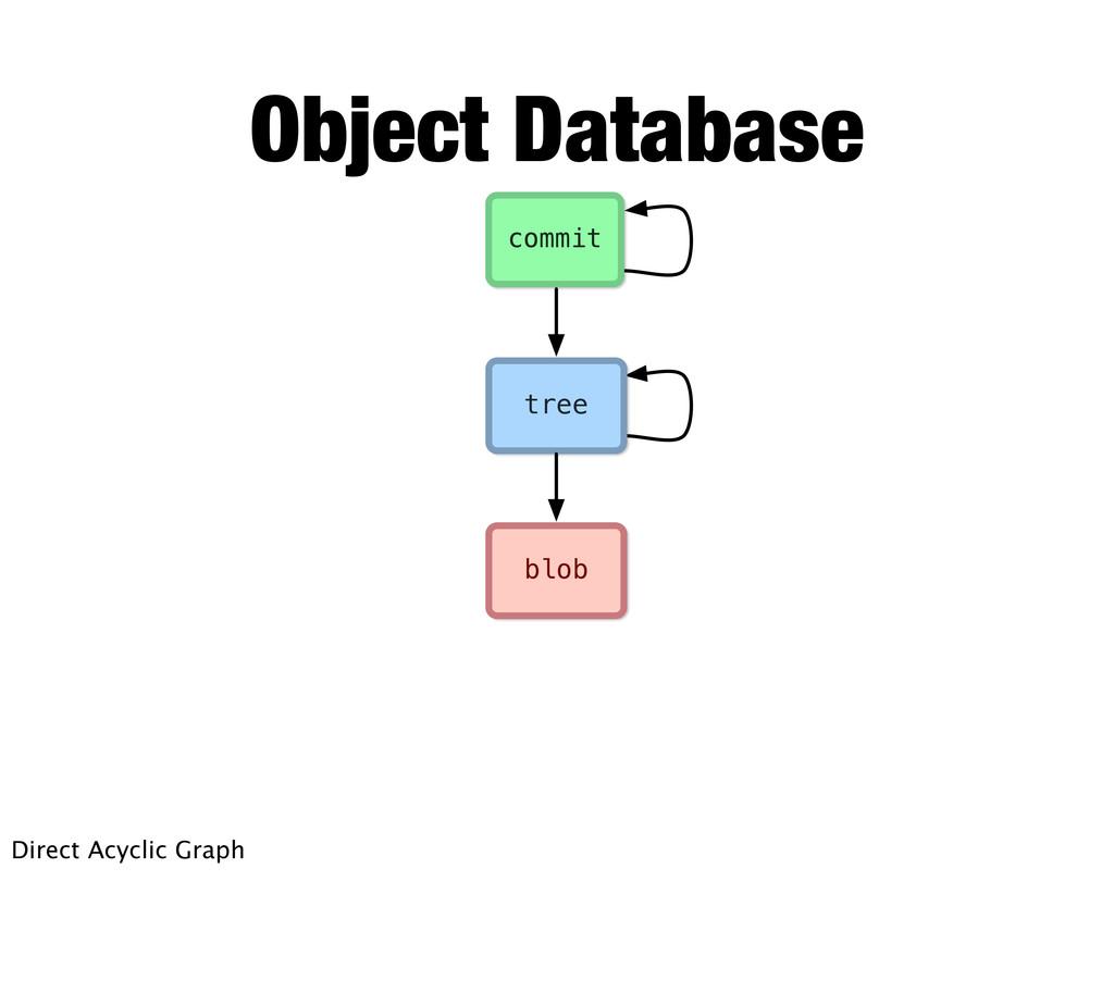 blob tree commit Object Database Direct Acyclic...