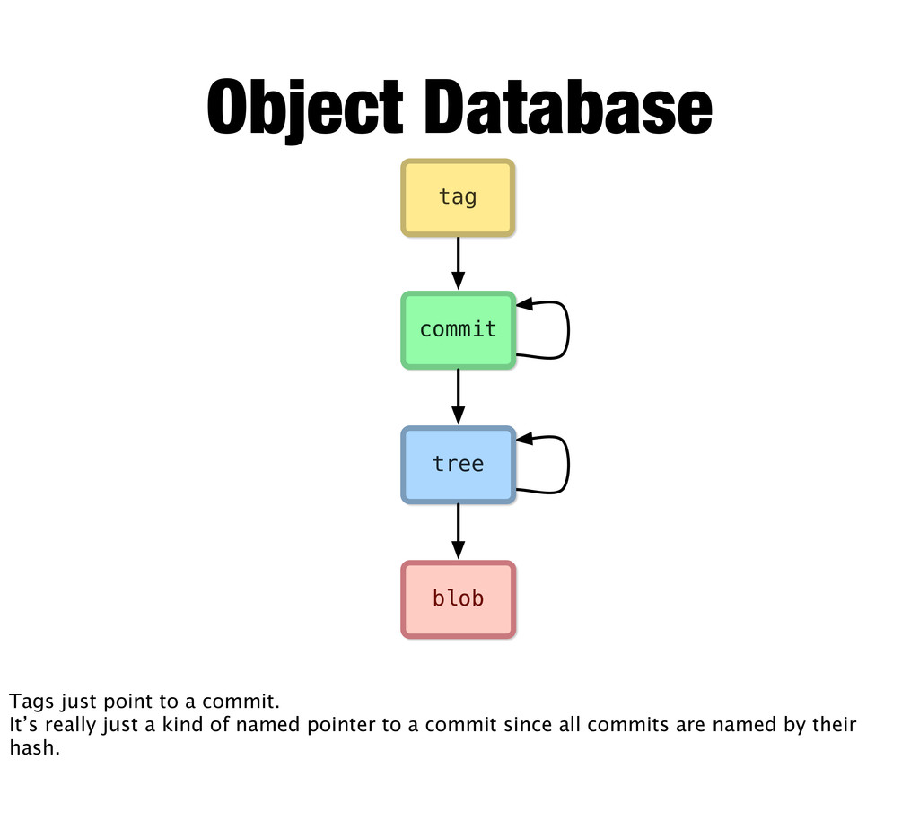 blob tree commit tag Object Database Tags just ...