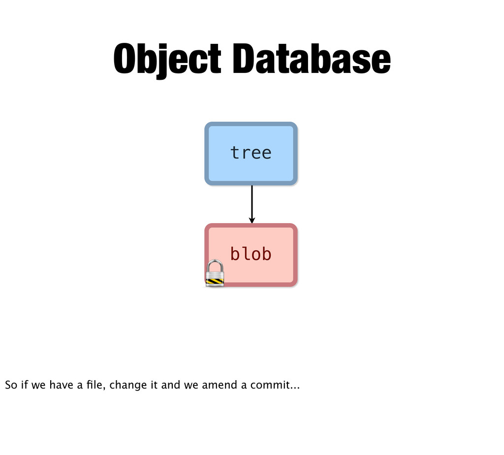 blob tree Object Database So if we have a file, ...